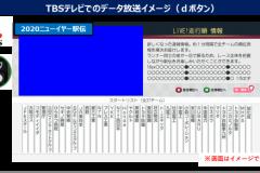 元日のニューイヤー駅伝、ランナーの位置情報を可視化へ。NTT西日本などがリアルタイム位置情報配信