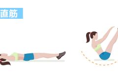 シックスパックを作るお腹の筋肉「腹直筋」の鍛え方。おすすめ筋トレメニューと効果を高めるポイント