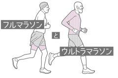 「フルマラソン」と「ウルトラマラソン」の違いとは。距離、時間、走り方、コース